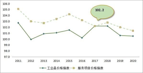 青海服务业增加值近十年年均增长9.69%